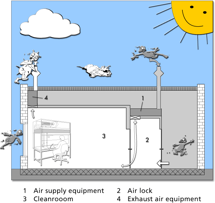 Integrated laminar flow ventilation - Example for personnel and environmental protection